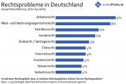 JuraForum.de-Studie: Jeder Zweite hat Rechtsprobleme