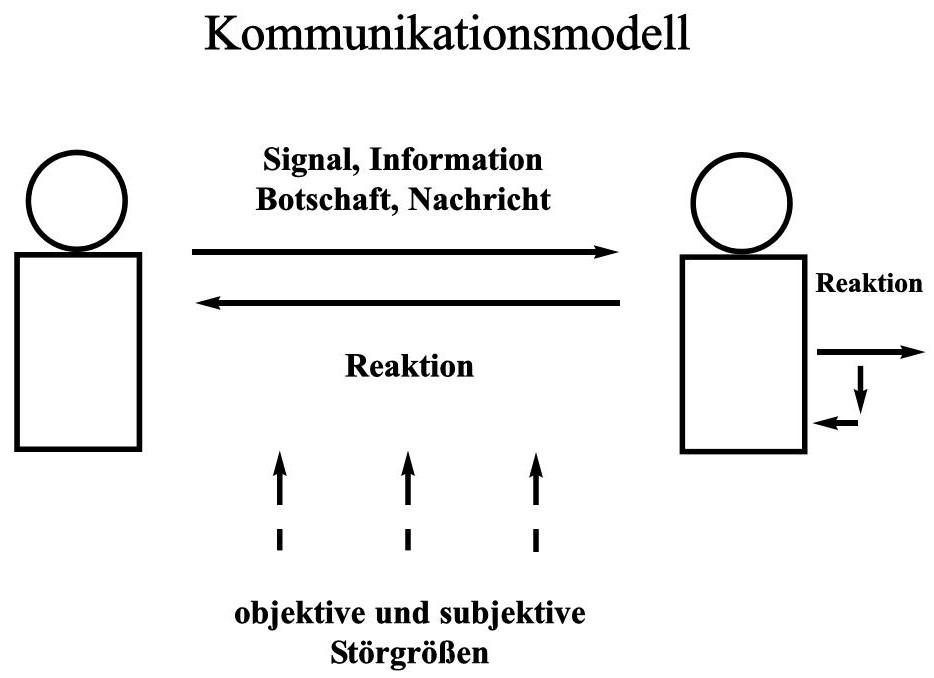 Interkulturelle Kommunikation Methoden Modelle 9